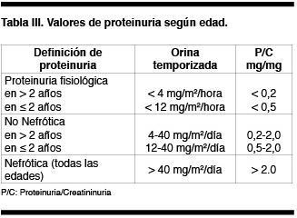 Significado de la proteinuria en el niño y adolescente
